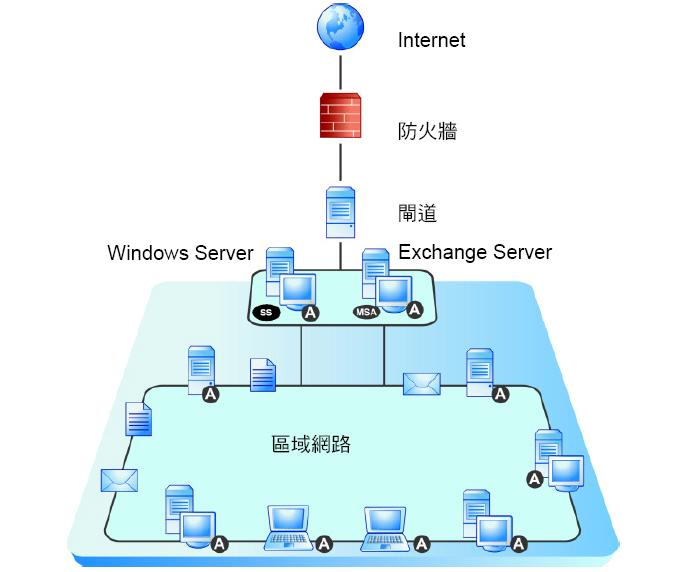 Trend_Micro_Worry_Free_Diagram