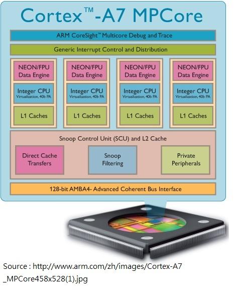 新處理器現身!未來智能手機不用 1000 元