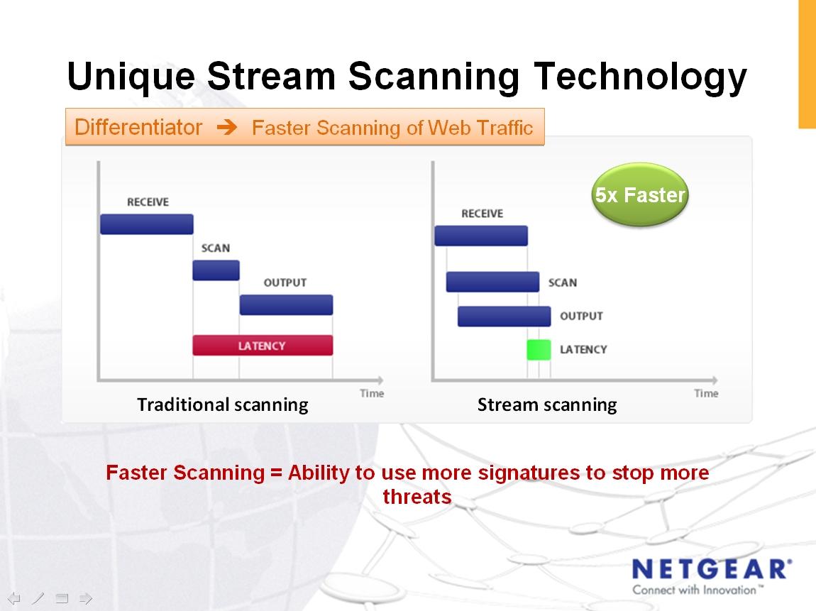 Stream Scanning Technology