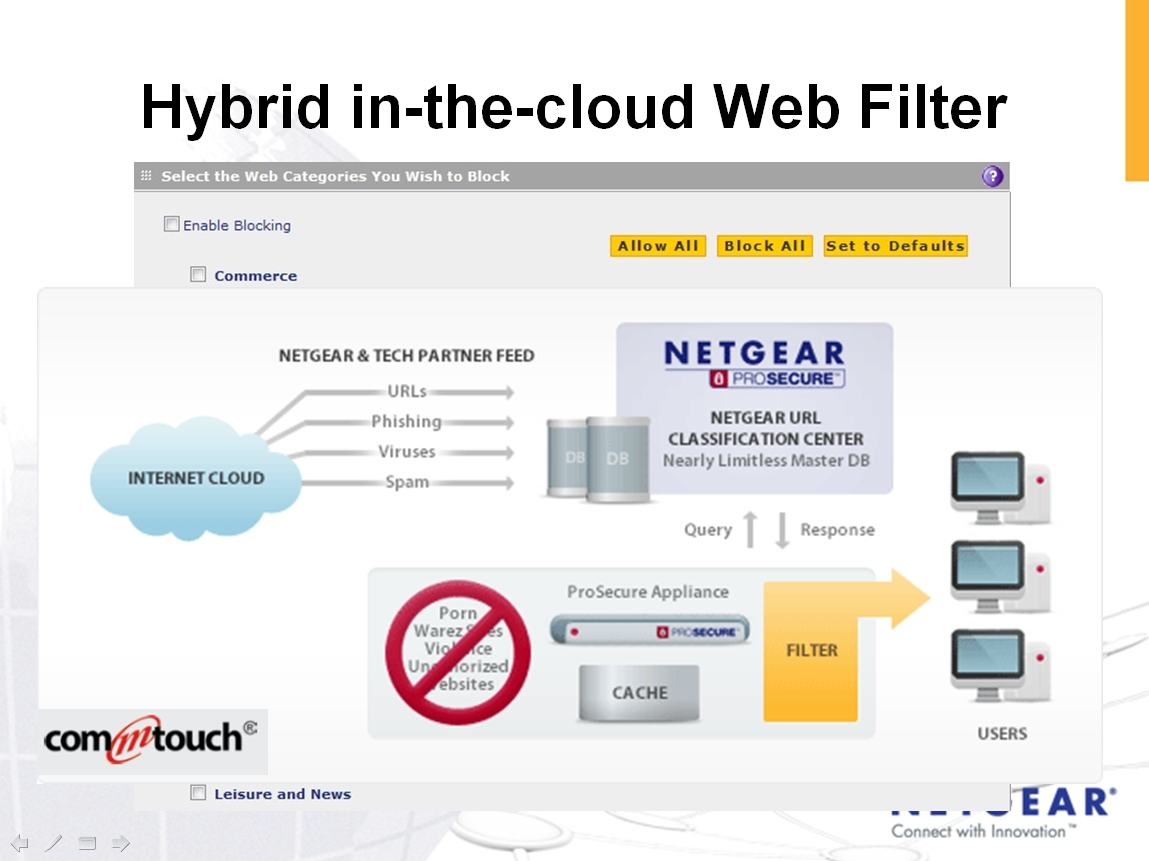 commtouch web filter