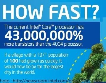 Intel 首款處理器「Intel 4004」40 歲生日