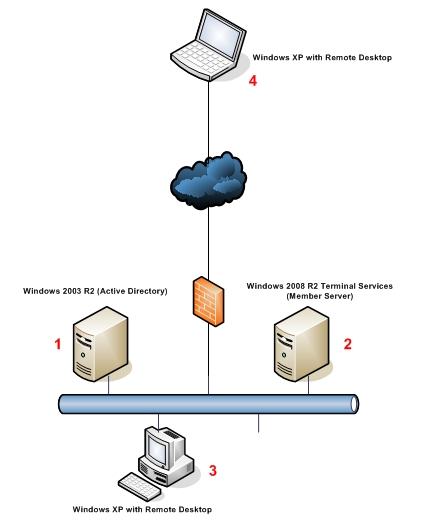 Windows 2008 R2 Terminal Services Planning