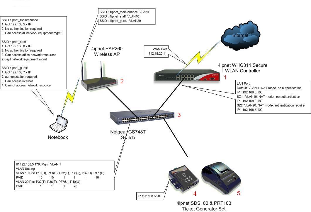 4ipnet Access-Point Controller Demo Diagram