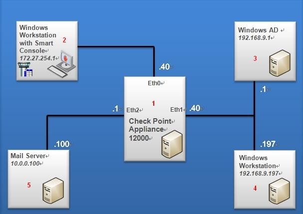 Check Point Demo Diagram