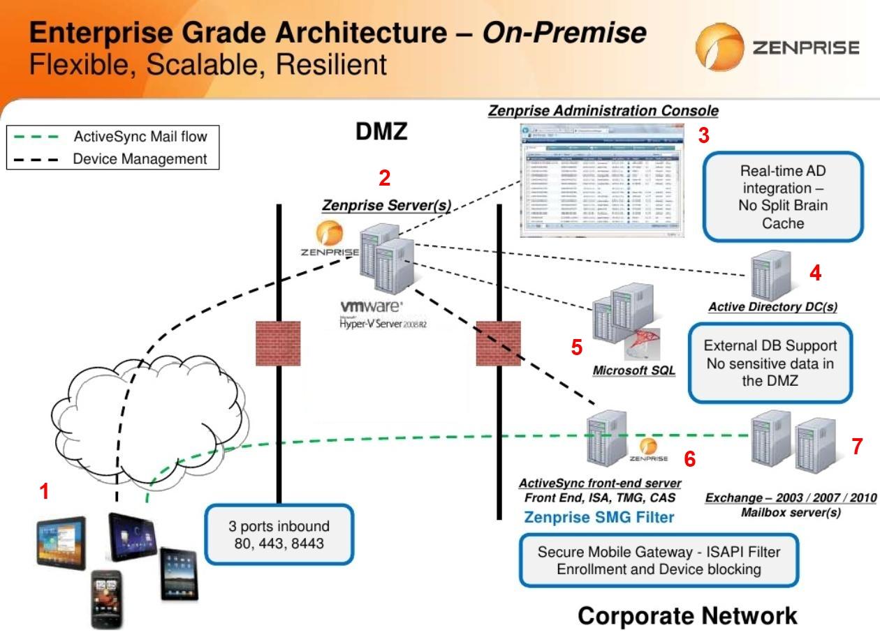 Zenprise_Infrastructure