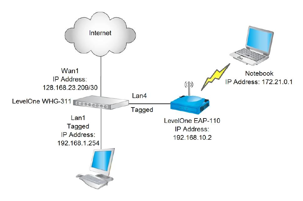 LevelOne WHG-311 Setup Digram