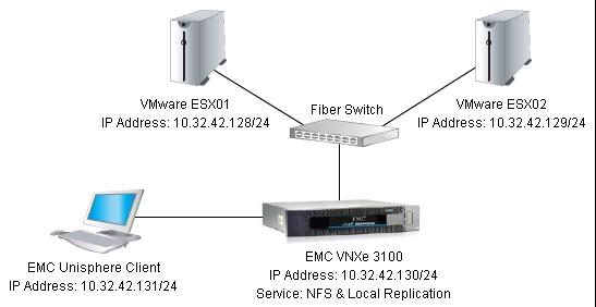 EMC VNXe_Digram
