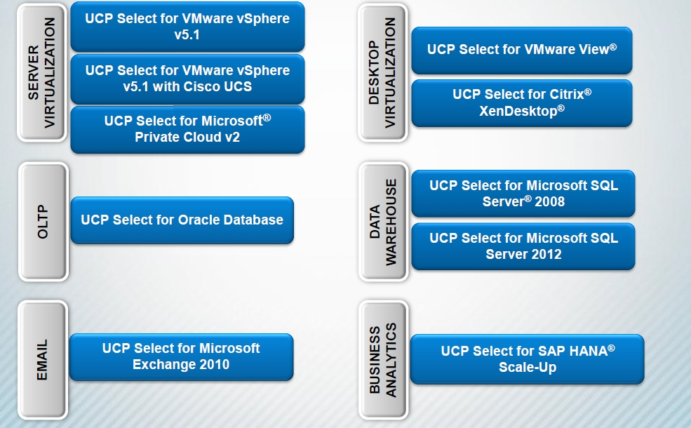 UCP_Select_Solution