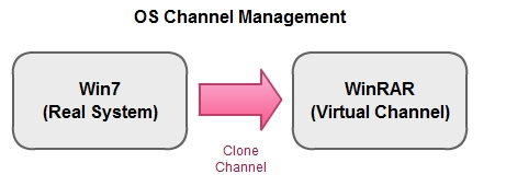 OS_Channel_Management