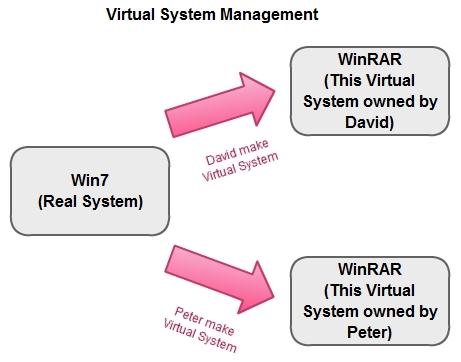 Virtual_System_Management