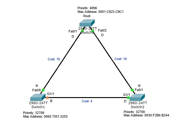 Cisco STP Diagram