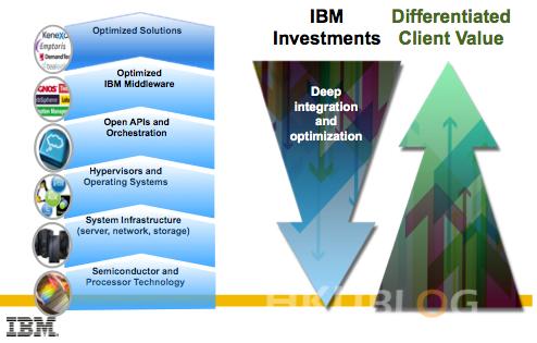 IBM_20131108_01