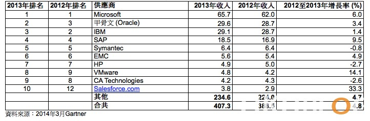 2013_Worldwide_Software_Market_20140409