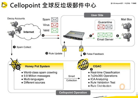 Cellopoint_Introduction