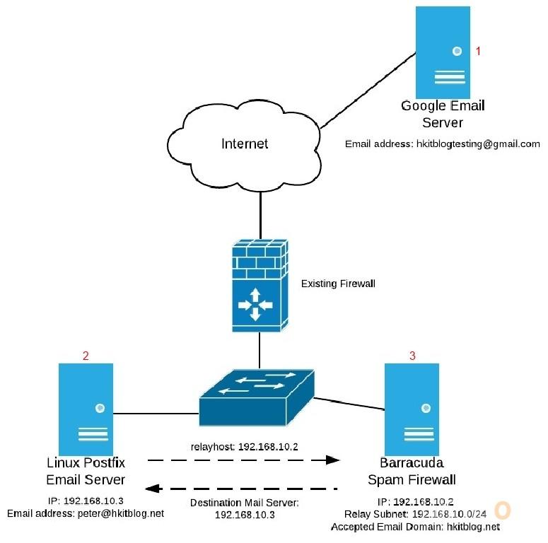 Barracuda Spam Firewall Network Diagram