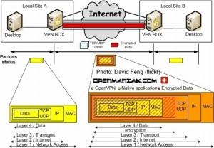 Linux pptp diagram 01