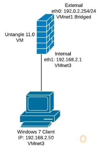 Untangle Basic Diagram