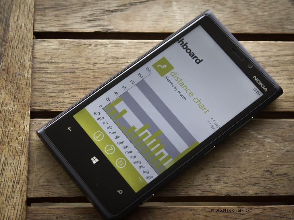 mobile performance_N i c o l a
