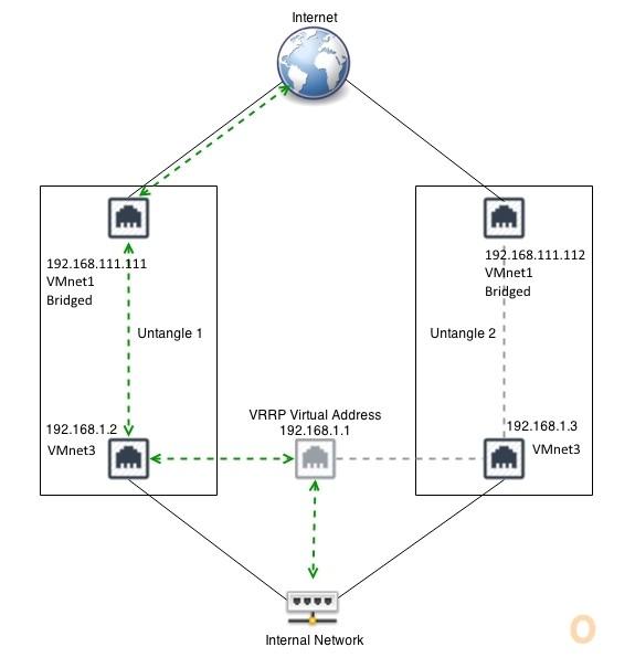 Untangle VRRP diagram