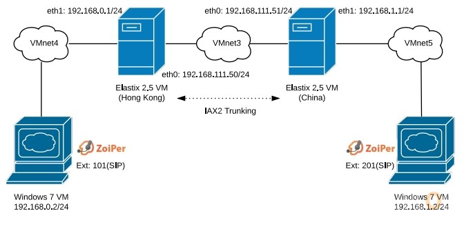 Elastix 2.5 IAX2 Trunking Diagram
