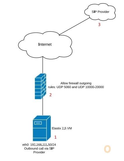 Elastix 2.5 SIP Provider Diagram