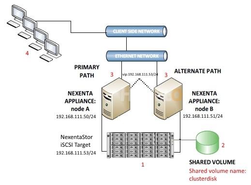 NexentaStor HA Diagram