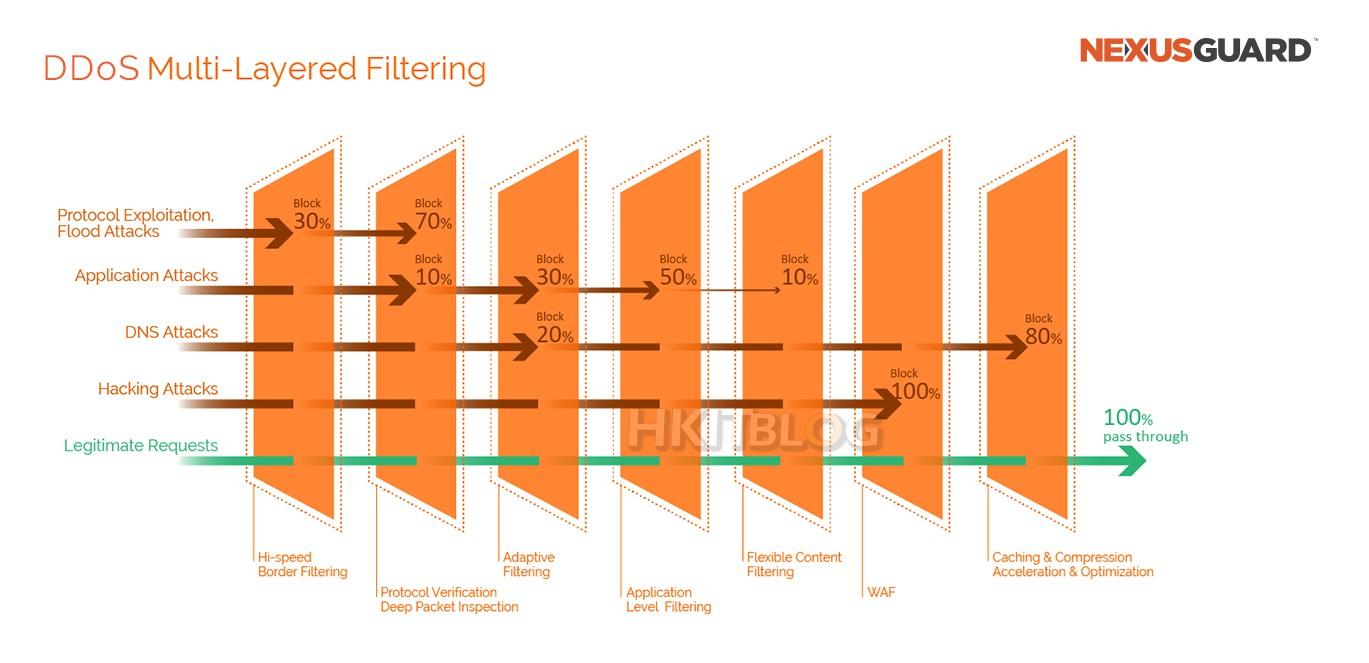 DDoS Filtering