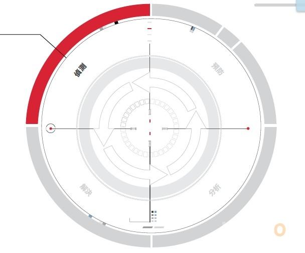Fireeye Adaptive Defense 05