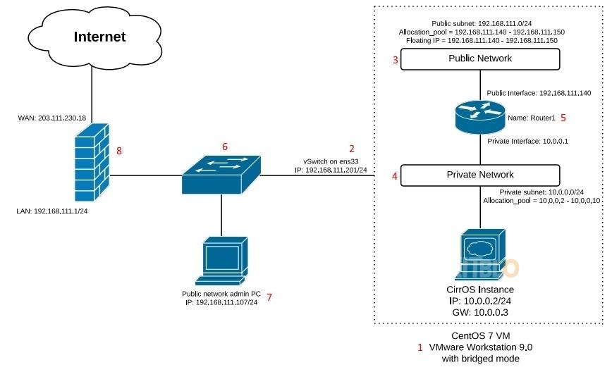 OpenStack_RDO_Basic_Diagrams