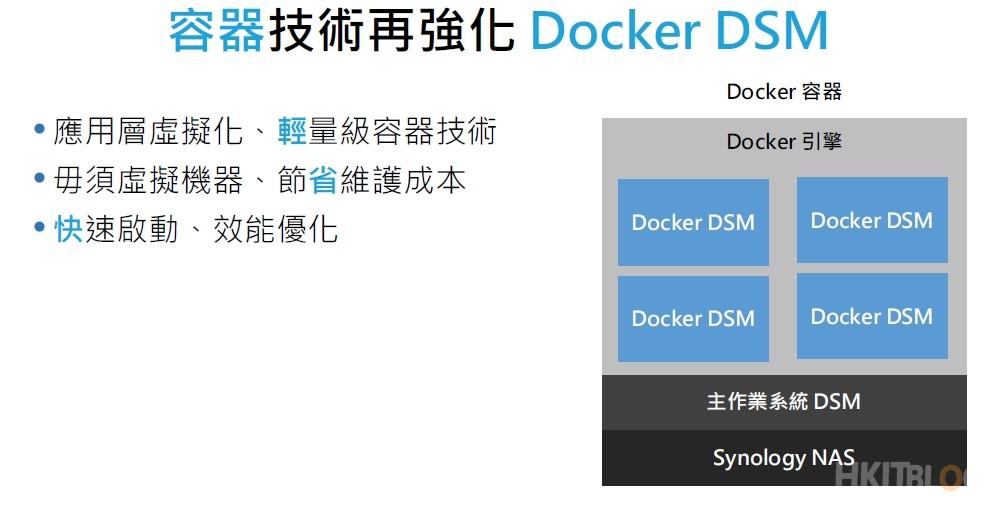 Synology Docker DSM