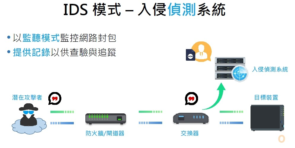 Synology IDS