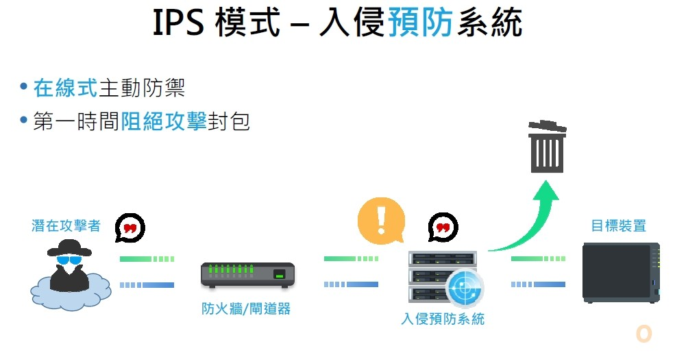 Synology IPS