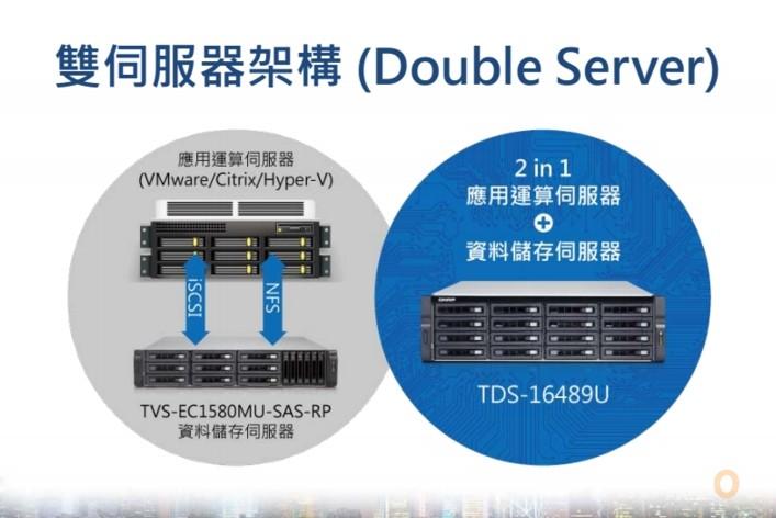 QNAP Double Server Intergration