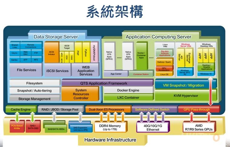 QNAP Double Server System Architecture