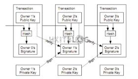面對區塊鏈等新型技術:金融機構須保持警惕!