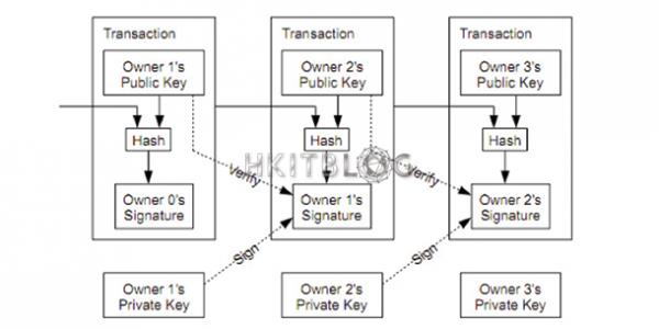 淺談 Blockchain 技術:解構下一階段的數碼安全