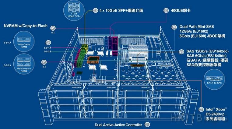 QNAP QES Dual Controller