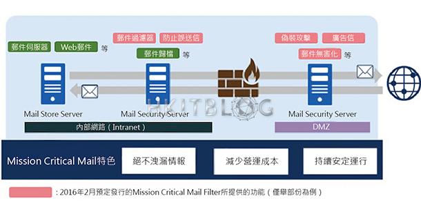 針對政府的高級安全電郵方案 Mission Critical Mail