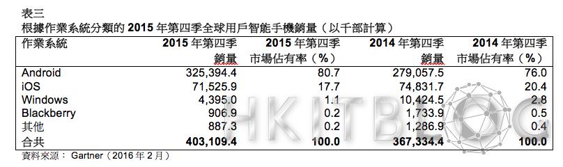 iPhone 銷量首度下跌!2015 年第四季智能手機銷量增加 9.7%