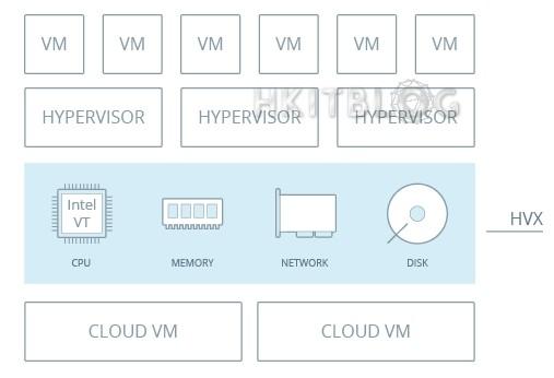 (第一章) 利用 SaaS 架構設 IT 虛擬實驗室:真正節省部署硬體時間