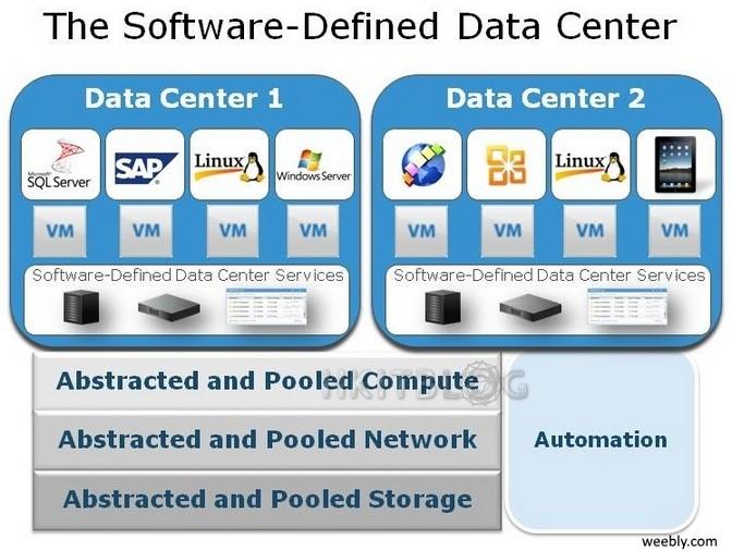 破解 SDDC 之謎︰淺談軟件定義數據中心、虛擬化設備與自動化