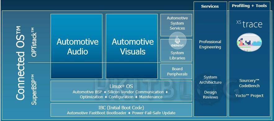 廠商分享:嵌入式軟件能如何協助汽車完成連接及創新?