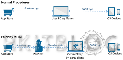 中間人攻擊揭秘:首個以 Apple DRM 漏洞感染 iOS 的木馬程式