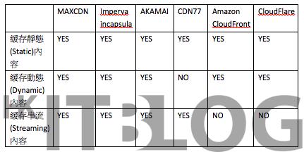 CDN 服務如何處理串流技術?伺服器分佈位置你要知!