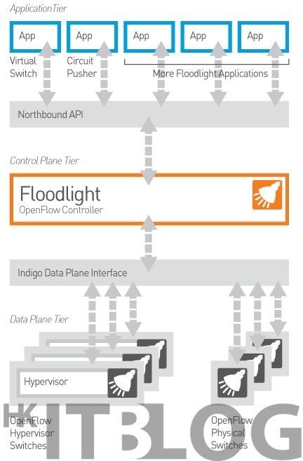 初探 Open vSwitch!按部就班:搭配 Floodlight 打造 SDN 開源方案