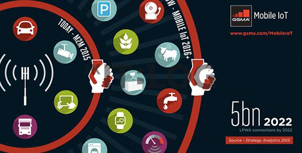 2020 年連接數量將超逾 10 億!大部分為低功耗廣域網連接(LPWA)