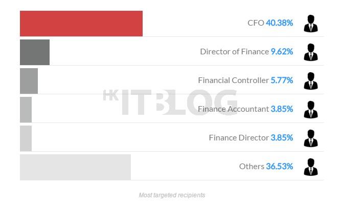 變臉詐騙猖獗、黑錢直入香港銀行:全球企業每年損失 31 億美元、金額兩年狂飆 13 倍!