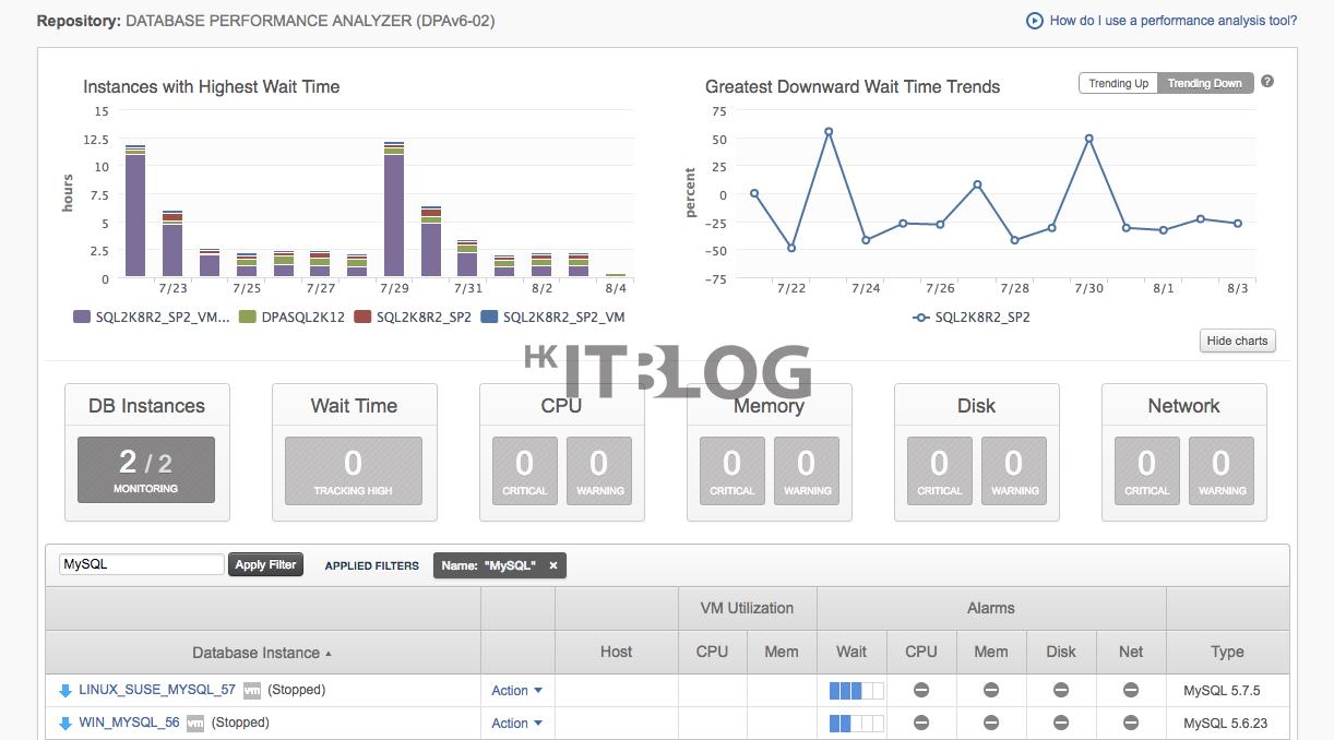 全面揪出 MySQL 資料庫效能瓶頸:回應時間分析技術解決應用效能問題