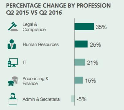 香港 IT 請人難?調查指 IT 招聘廣告激增 21%
