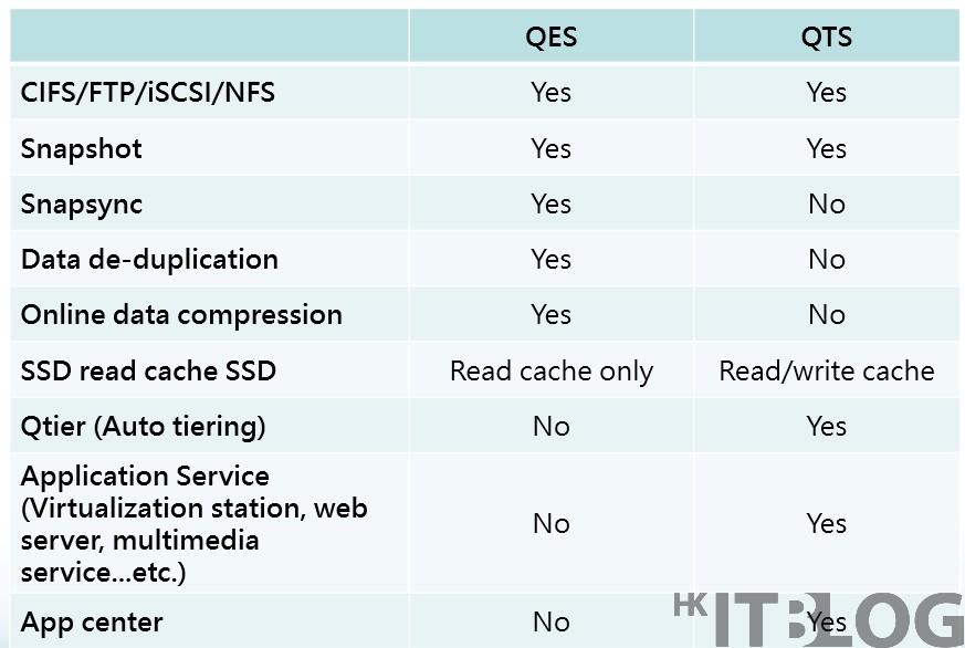 TES-85U 雙系統架構滿足業務擴展需求